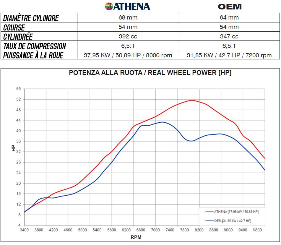 Tableau comparatif des performances - cylindre ATHENA vs OEM Banshee 350